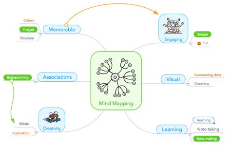 class std map used wihout template parameters how one teacher uses mind mapping in the classroom to