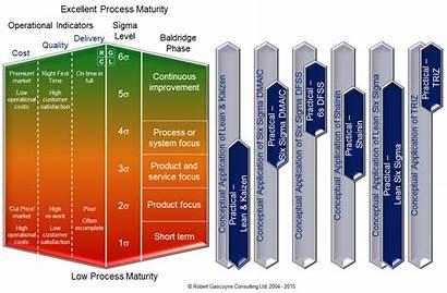 6s Methodologies Methodology Process