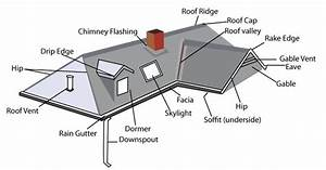 House Roof Parts Diagram - Homes Wow Com