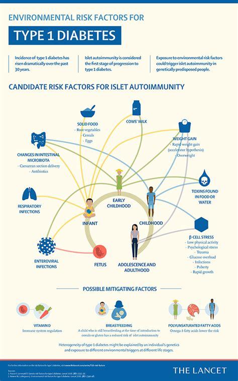 lancet infographics environmental risk factors