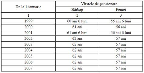 sistemul de pensionare al republicii moldova pensia