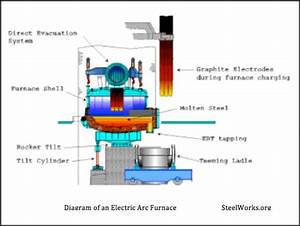 Arc Furnace Diagram   19 Wiring Diagram Images Wiring  The