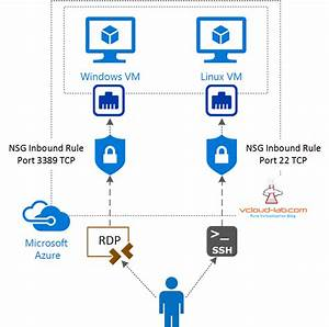 Create New Nsg  Network Security Group