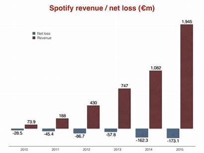 Spotify Revenues Business Last Losses Hit Revenue