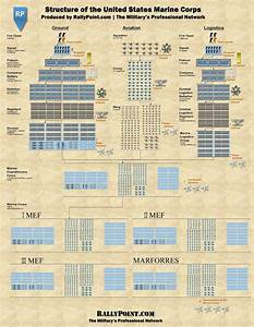 The Command Structure Of The United States Marine Corps