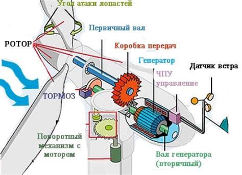 Общие сведения о ветроэнергетике