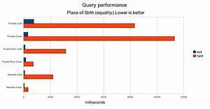 Ssd Vs Sata Benchmarks Round 2 Server Applications