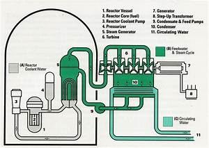 Nuclear Power Plant Diagrams