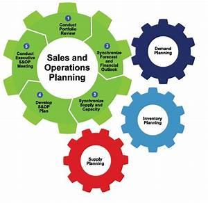 Unit 20 Sales Planning Operation Assignment Primark