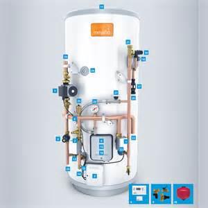 e-tradecounter.co.uk - Megaflo Eco SystemFit Indirect Cylinder