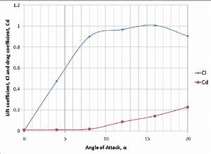 Lift Coefficient And Drag Coefficient Against Angle Of