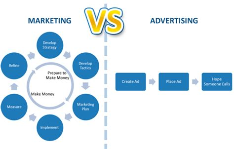 marketing and advertising creditability cost exposure 3 reasons to choose