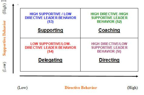 coaching leadership sports conflict institute