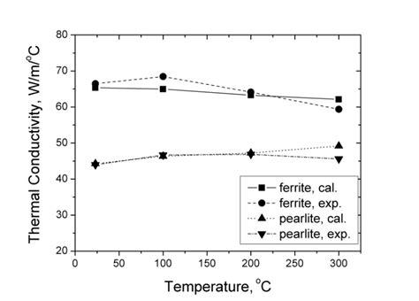 thermal conductivity     metal matrix composite cast iron intechopen