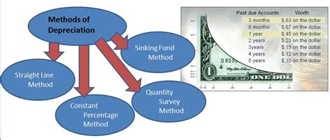 Definition Of Sinking Fund In Property by Methods To Calculate Property Depreciation Building