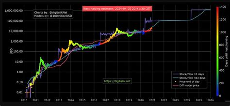 Earlier this year (2019) there was an article written about bitcoin stock to flow model (link below) with matematical model used to calculate model price during the time Bitcoin (BTC) exactly hits the original Stock-to-Flow ...
