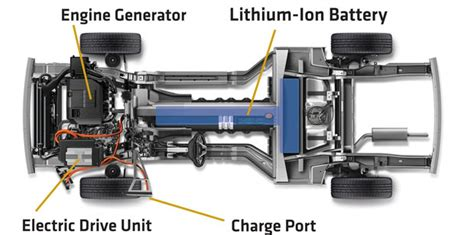 Understanding Plug-in Vehicle Types