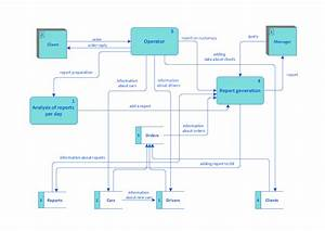 Taxi Service Data Flow Diagram Dfd Example