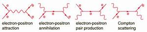 Electron Positron Attraction Annihilation Pair Production Compton Scattering Diagram