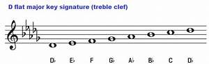 Key Of D Flat  Chords