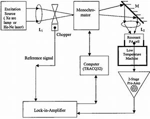Schematic Diagram Of Photoacoustic Spectrometer