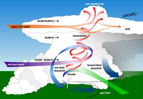 Simple Thunderstorm Diagram by Rear Flank Downdraft