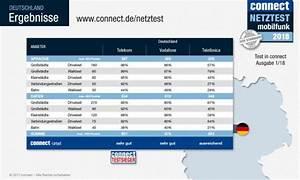 Bestes Handy 2018 : connect netztest telekom wieder testsieger bestes handy ~ Jslefanu.com Haus und Dekorationen