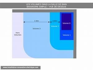 Installation Electrique Salle De Bain 12169