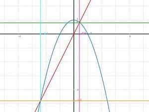 Schnittpunkt Berechnen Parabel Und Gerade : ablesen quadratische funktionen graphisch schnittpunkte von parabel und gerade ablesen ~ Themetempest.com Abrechnung