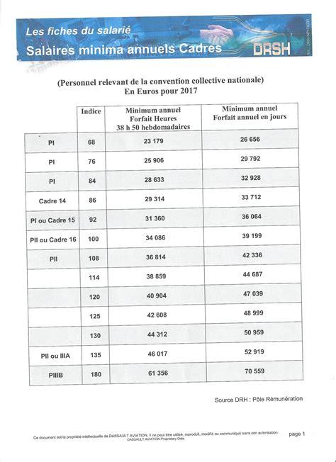 convention 66 grille de salaire cadre grille de salaire cadre 2017 cgt dassault aviation