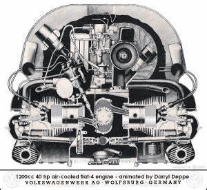 Type 1 Engine Parts At Evwparts