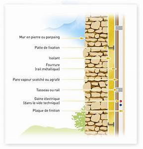 l39isolation des murs alec With isolation par l interieur