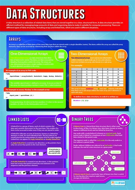 A1 Poster Data Structures  Computer Science  More. Service Inventory Software Database Of Emails. Custom Wordpress Web Design Major In Zoology. Hr Outsourcing For Small Businesses. Ecommerce Gateway Providers Help I Ve Fallen. Fha Home Loans Requirements Top Best Hosting. Moving Truck Rental Rates Compare. Masters In Reading Education Online. Jeddah Airport Arrivals Blog Photography Tips