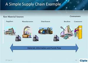 Supply Chains  Introduction  U2013 Supply Chen Management