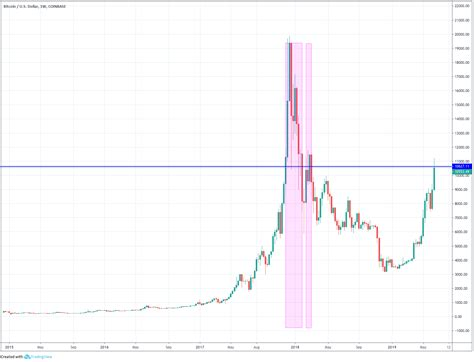 How to invest in bitcoin. Only Investors who Bought Bitcoin in 14 Specific Weeks are in Red   Ditto Trade