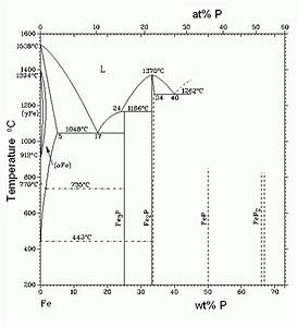 Phase Diagram Of Fe