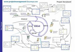 Project Storyboard  Visual Project Management  Project