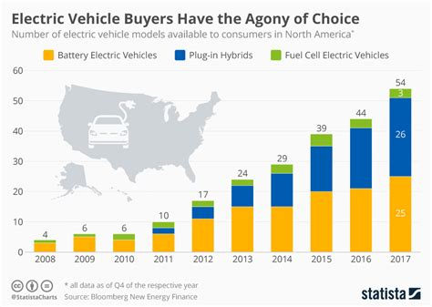 Electric Vehicle Buyers Have The Agony Of Choice