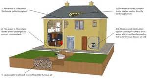 rainwater harvesting systems domestic molloy precast