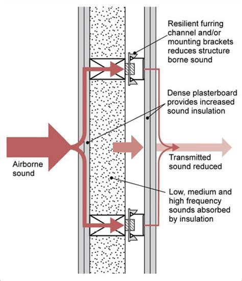 A diagram shows a cross section of an internal wall