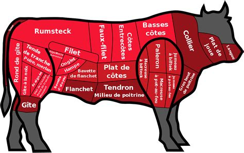 cuisine en cocotte j 39 adore être carnivore