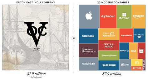 top trading companies infographic visualizing the most valuable companies of