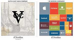 Infographic: Visualizing the Most Valuable Companies of ...