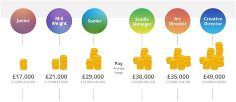 Graphic Design Salary by Graphic Design Salary And Progression Embed