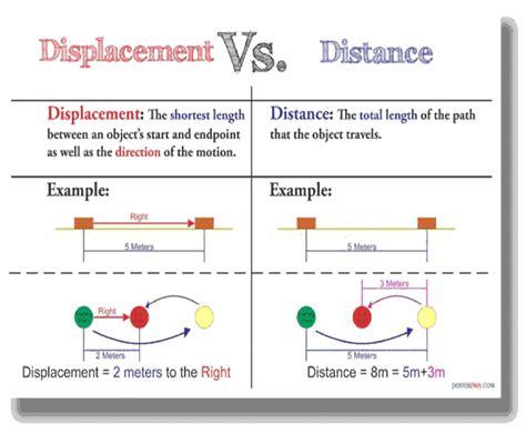 worksheet distance vs displacement worksheet worksheet