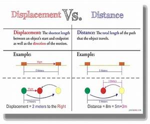 Distance Vs Displacement Worksheet. Worksheets ...