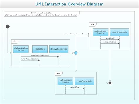 dfd   store data flow diagram