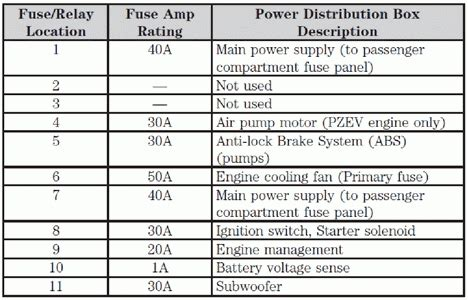 2005 Focu Fuse Diagram by 2005 Ford Focus Fuse Box Fuse Box And Wiring Diagram