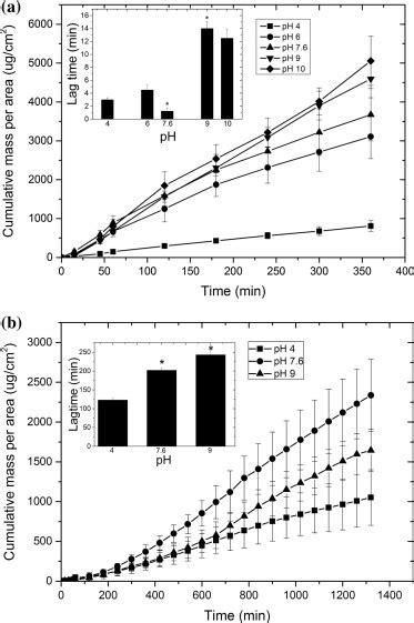 Tetracaine transport profile through a) silicone membrane