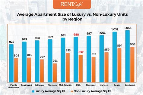 average apartment size in the us atlanta has largest homes